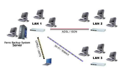 Fig. 1 Wide area network backup